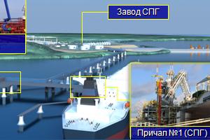 Проектирование морских транспортных систем жидких углеводородов